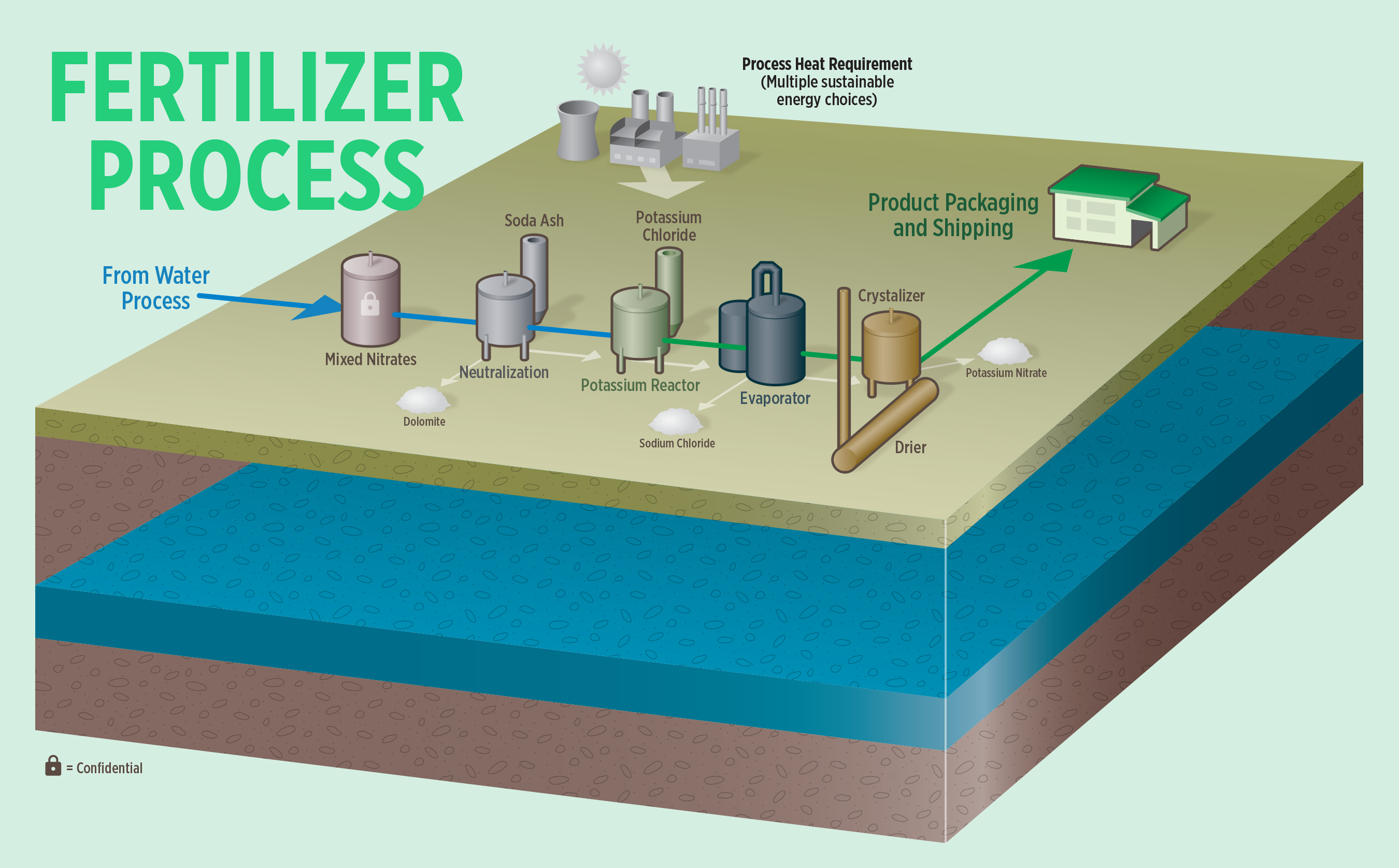 KNeW Fertilizer Process