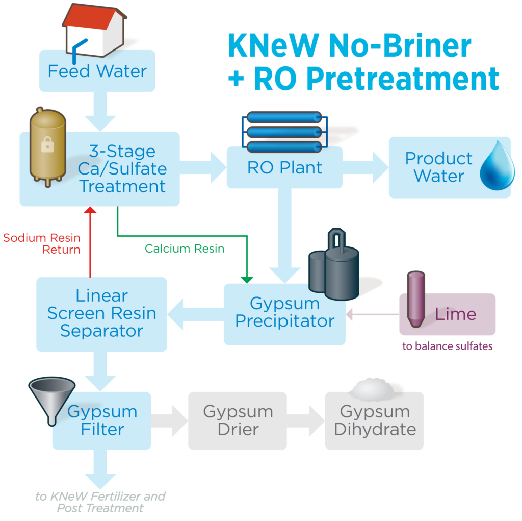 No-Briner plus RO Pretreatment